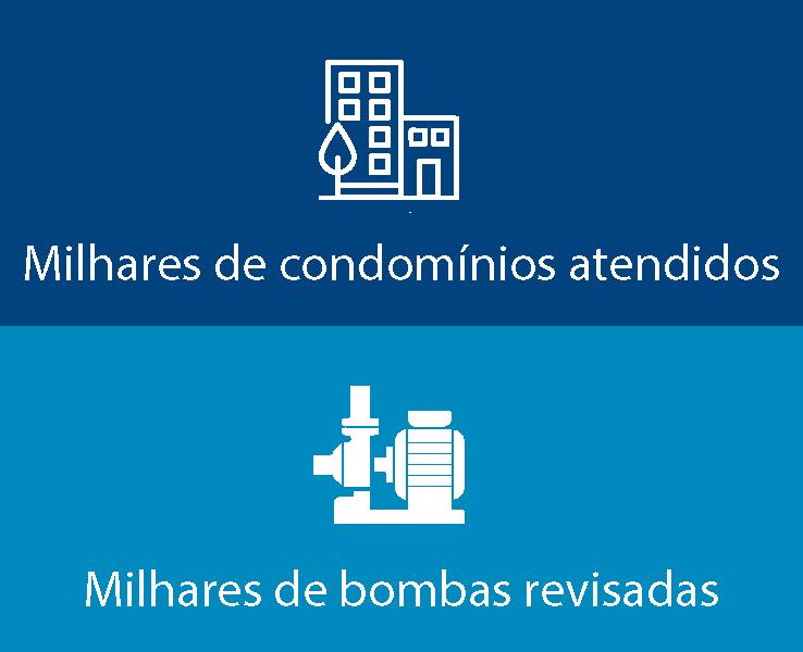 MILHARES DE CONDOMÍNIOS ATENDIDOS, MILHARES DE BOMBAS REVISADAS